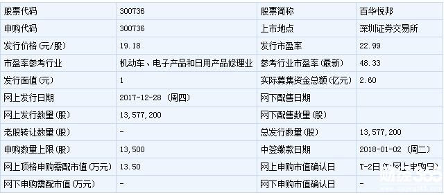 明日(1月9日)新股申购一览:百华悦邦上市发行