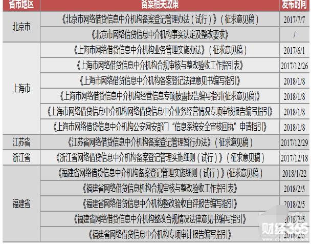 20个省市已出台P2P备案细则