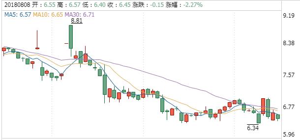 新时达股票(002527)行情最新走势图