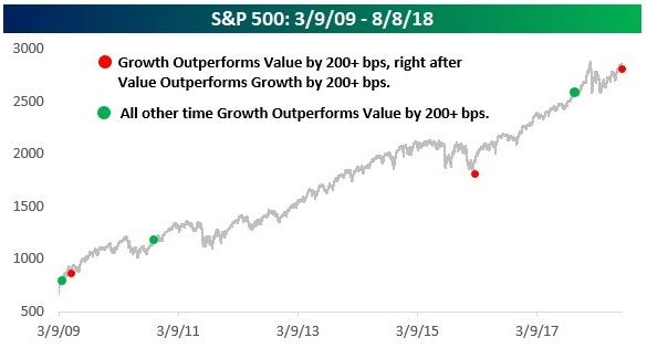 成长型股票表现优于价值型 标普500走势上扬