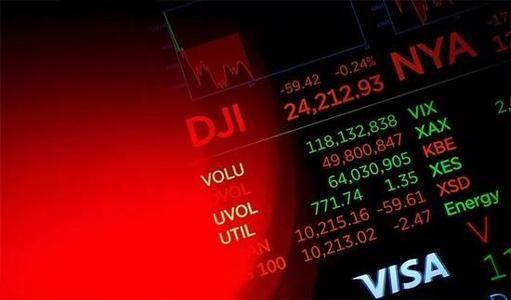 美股全线上涨道指升超100点 美国股市最新收盘行情